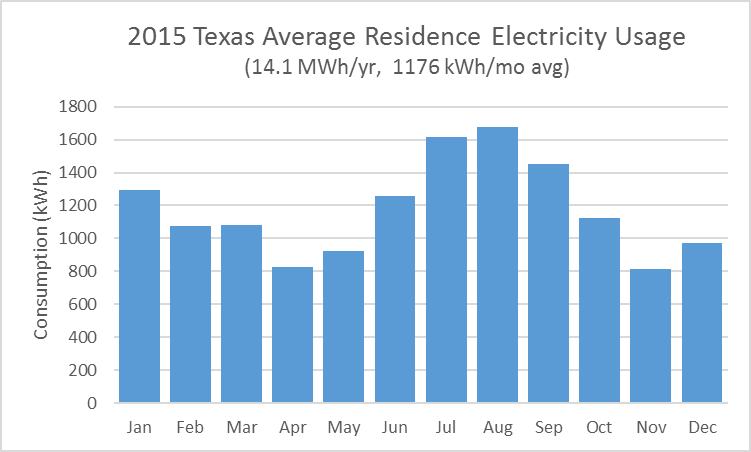 2015 Texas Average Residence Electricity Usage by Month