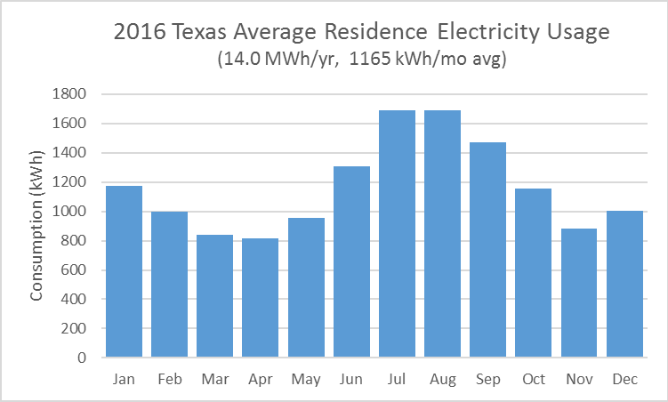 2016 Texas Average Residence Electricity Usage by Month