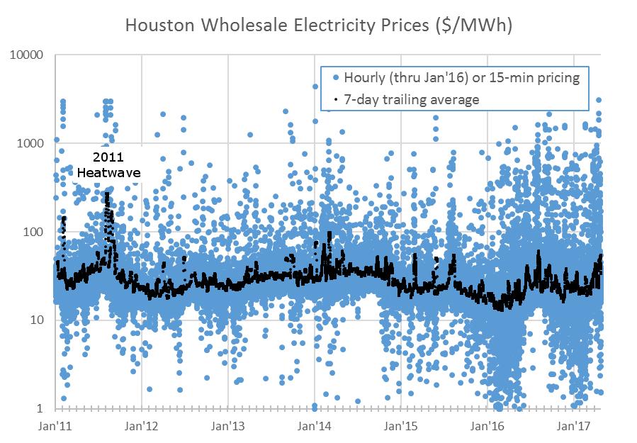 Houston Electricity Price History