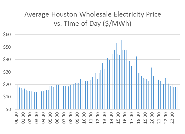 Houston Electricty Prices vs Time of Day