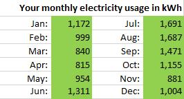 RateGrinder enter monthly usages