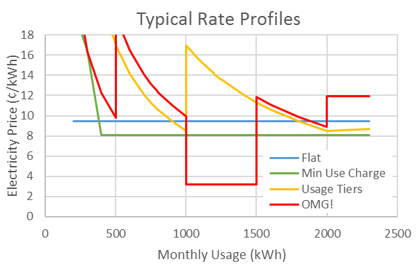 typical electric plan rate profiles