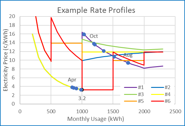 Example electric plan rate profiles